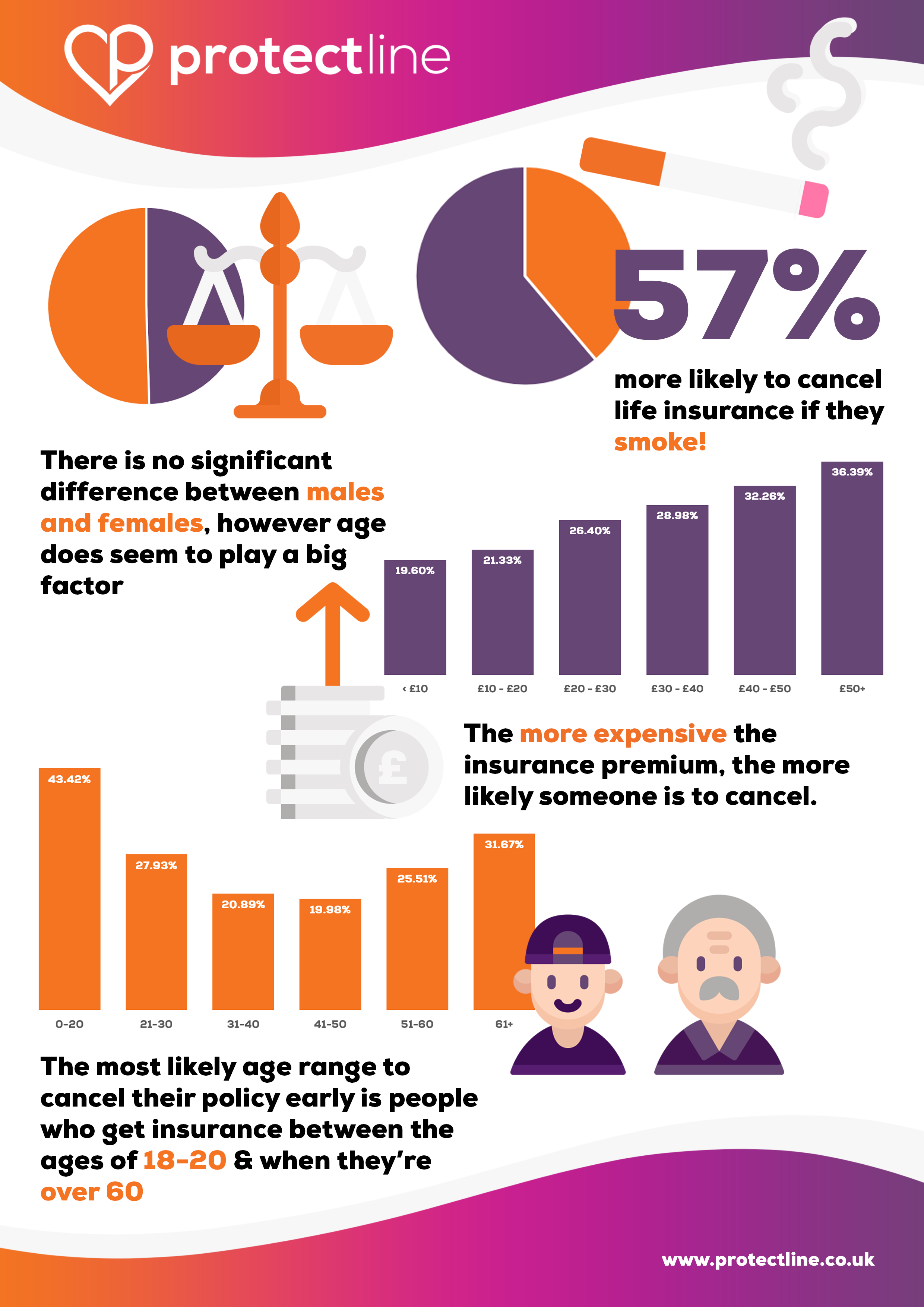 infographic - who is most likely to cancel life insurance